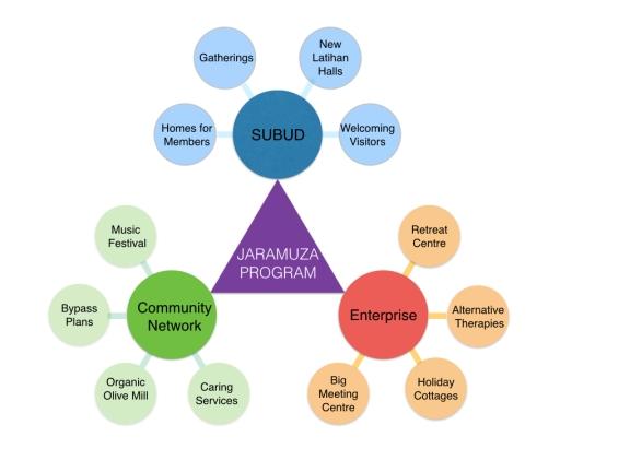 Jaramuza Programme